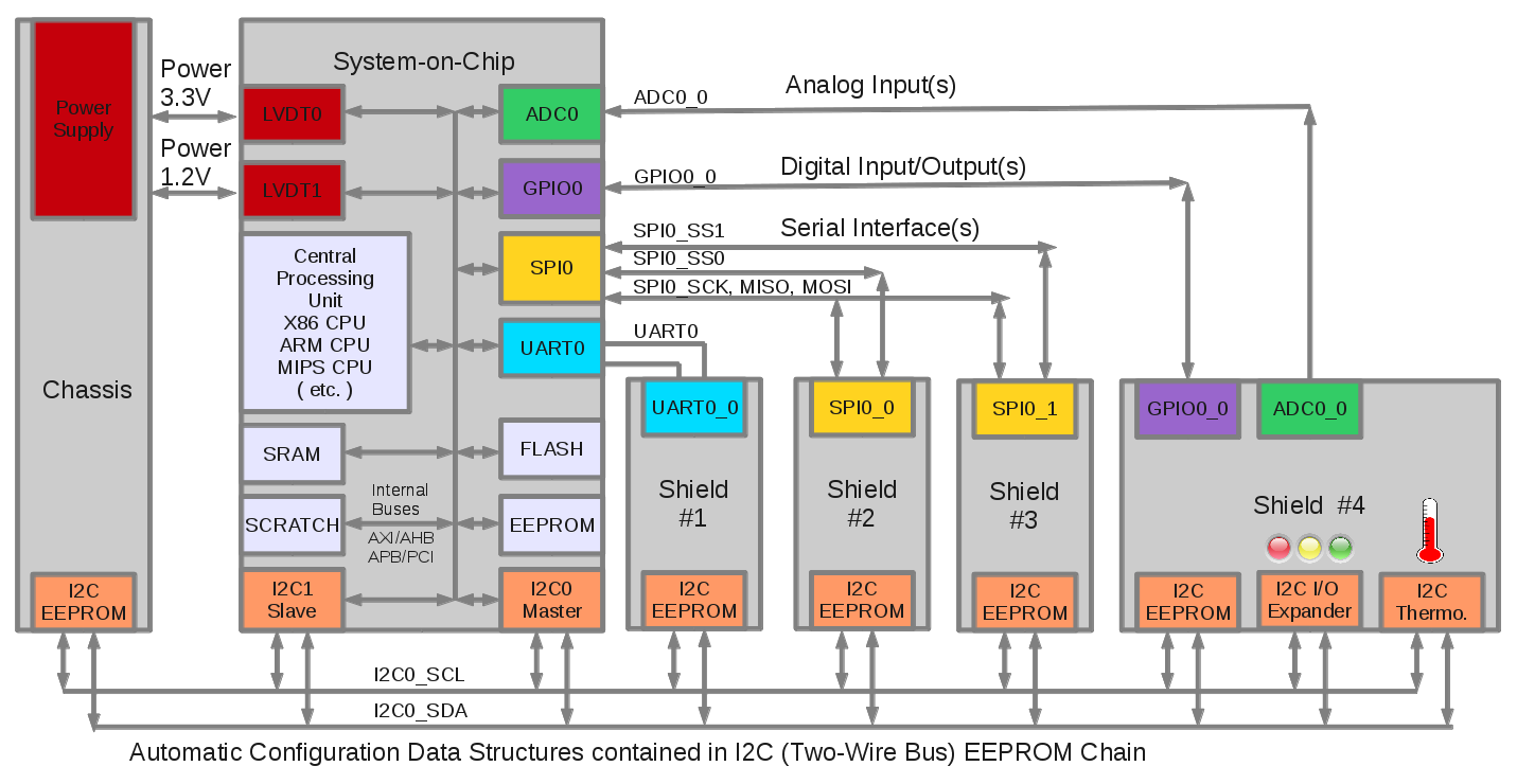SoC Simplified Block Diagram